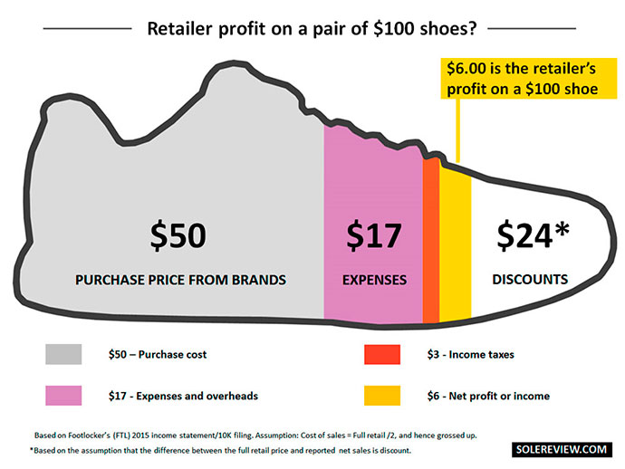 How Much Money To Start A Shoe Brand