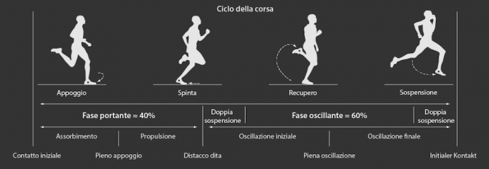 Bionic_Runner_running_phases